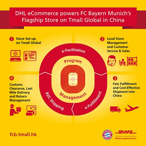 ecommerce bayern dhl china