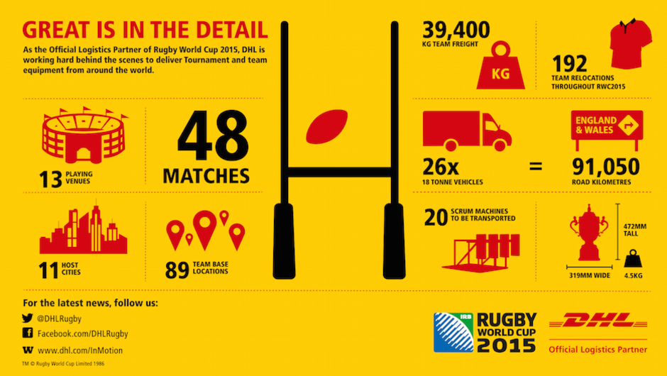 exemplo logistica copa do mundo rugbi infográfico