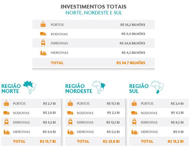 cni sudeste logistica investimentos
