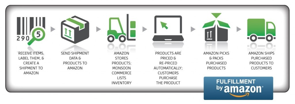 Amazon avioes e autonomia
