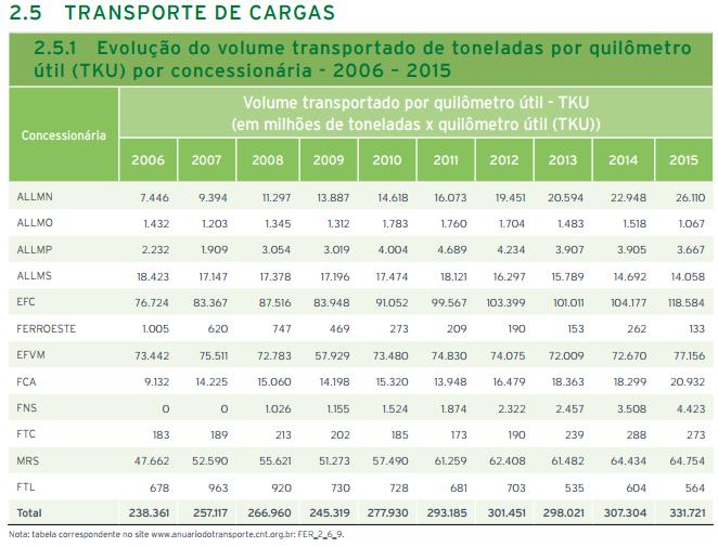 transporte de carga ferroviario