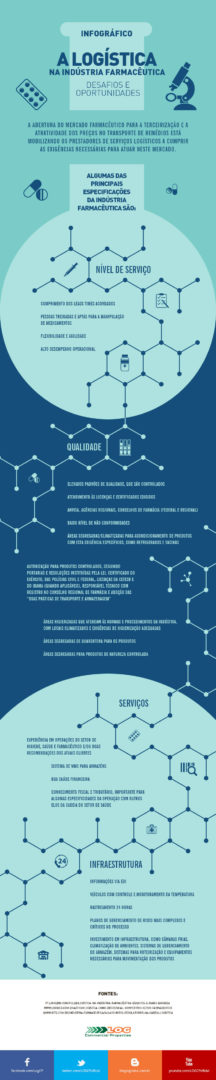 Logística na Indústria Farmacêutica: Desafios e Oportunidades