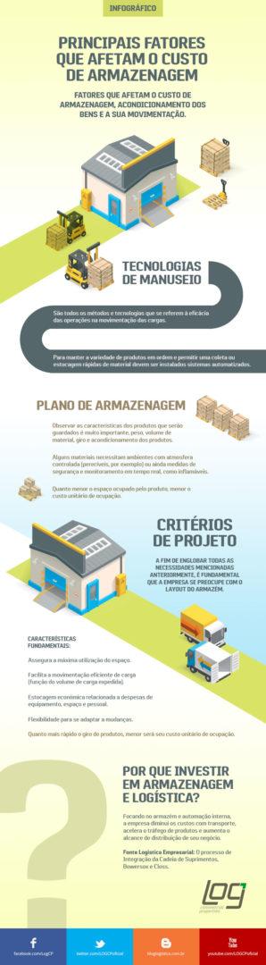Fatores que afetam o custo de armazenagem, acondicionamento dos bens e a sua movimentação